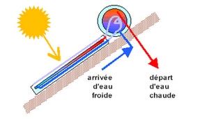 chauffe eau solaire thermique grange energie. Black Bedroom Furniture Sets. Home Design Ideas